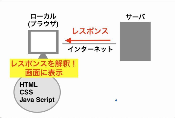 フロントエンド言語が動く仕組みの画像