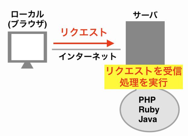 サーバサイド言語が動く仕組みの画像