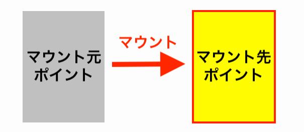 linuxサーバのマウント先を表す画像