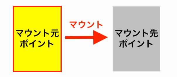 linuxサーバでマウント元を表す画像