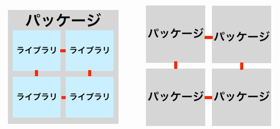 パッケージ内の依存関係とパッケージ同士の依存関係を表した画像