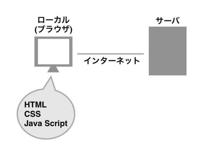 フロントエンド言語の例の画像