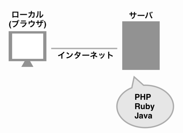 サーバサイド言語の例の画像