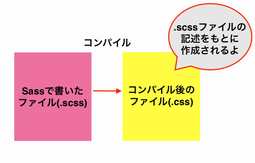 sass-compile-image