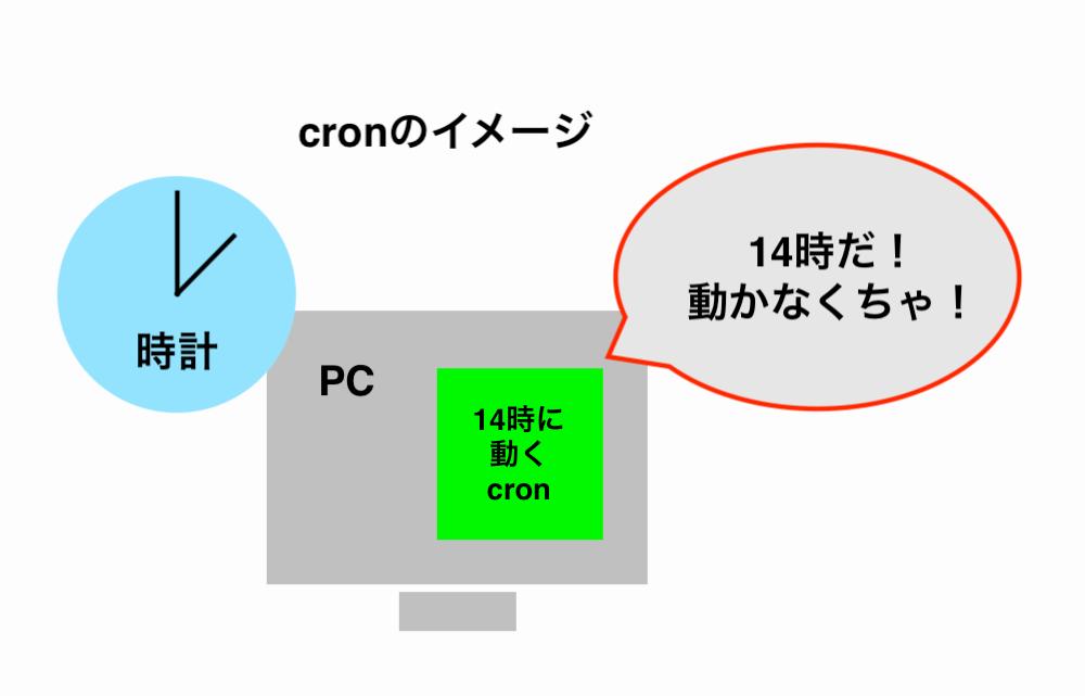 cron-image