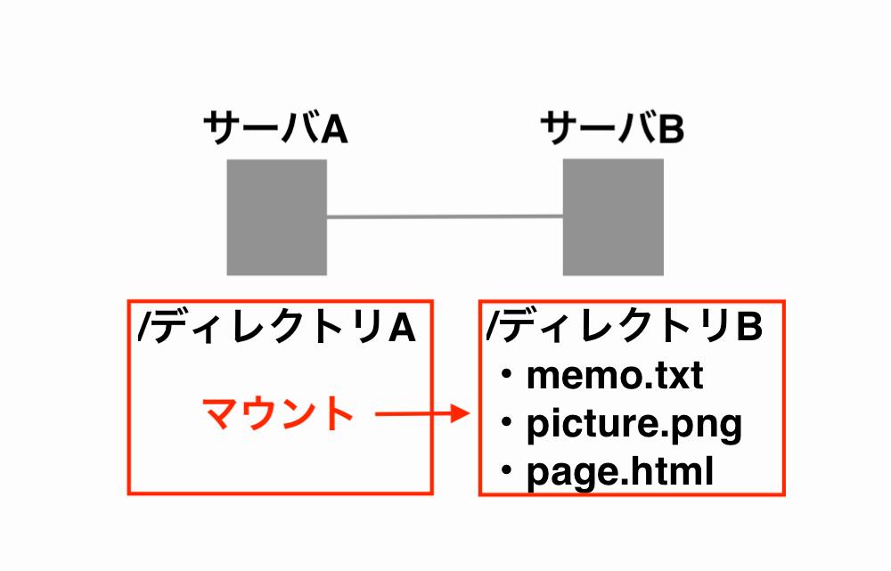 mount-server