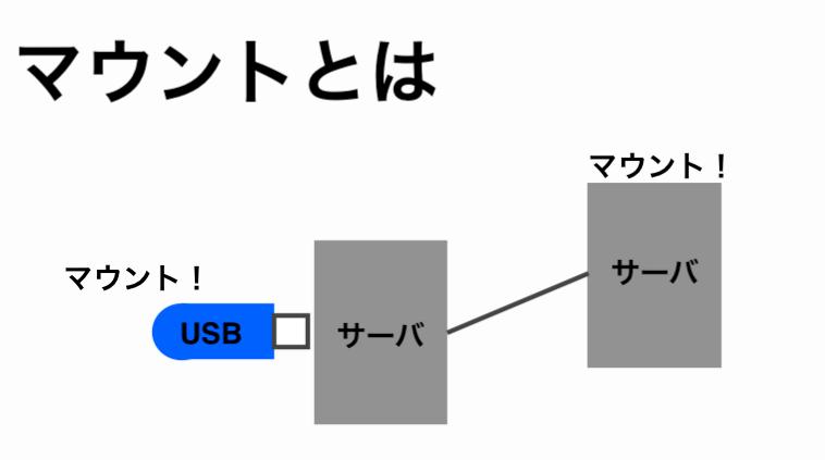 IT用語でのマウントを表す画像
