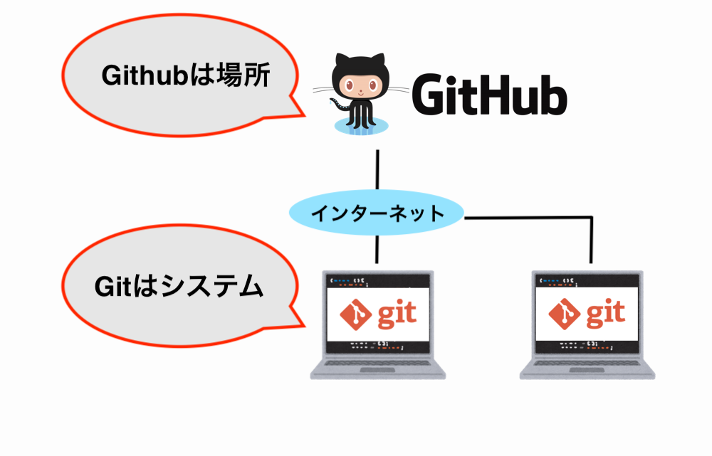 git-github-difference