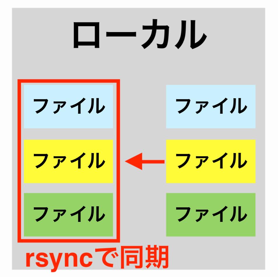 rsyncコマンドでローカル内のファイルを同期する画像