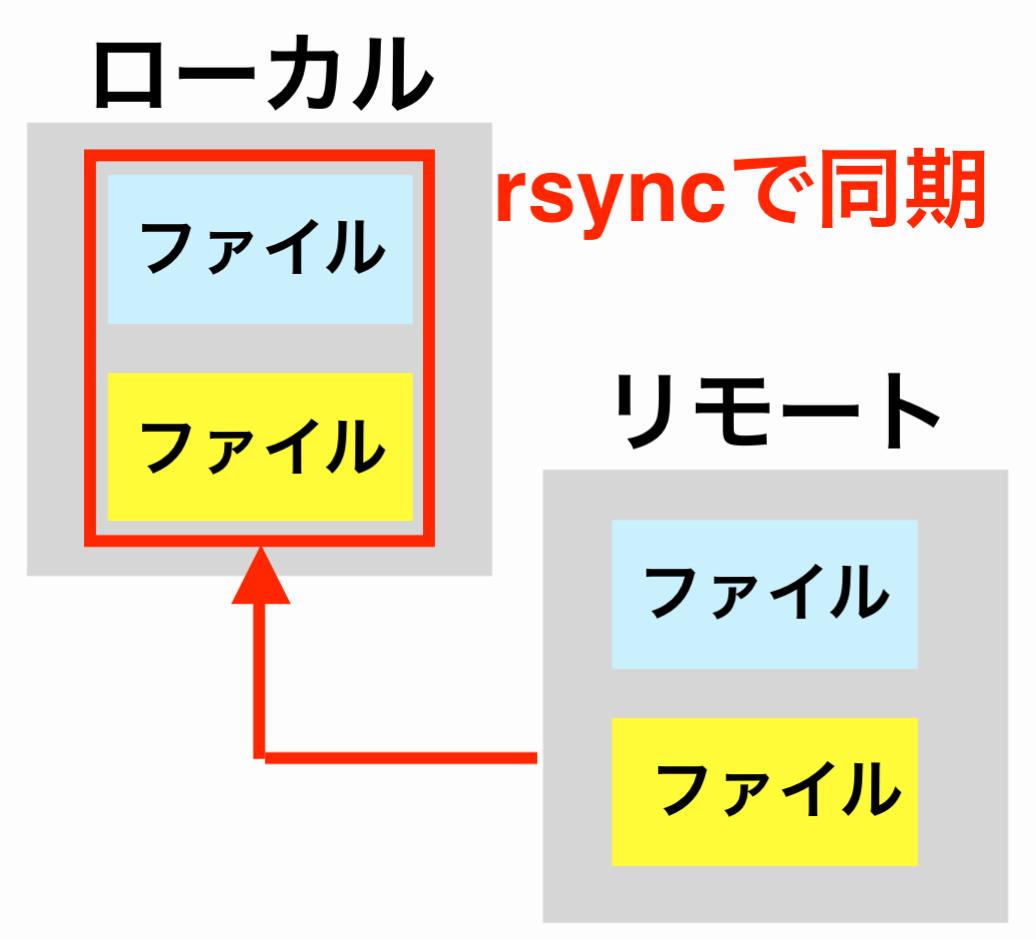 rsyncコマンドでローカルリモート間のファイルを同期するイメージ画像