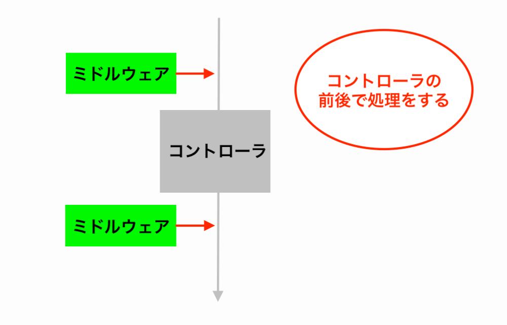 laravel-middleware-image