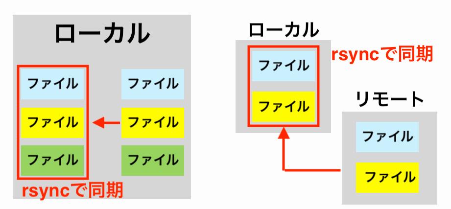 rsyncコマンドでファイルを同期するイメージ画像
