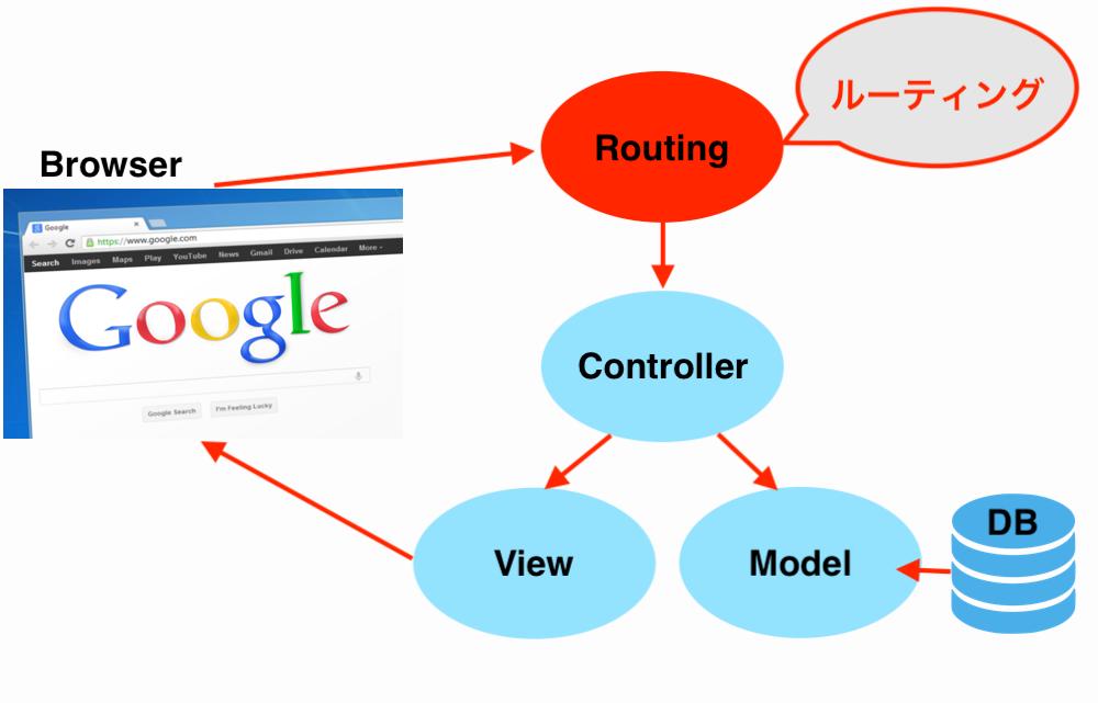 laravel-routing-image