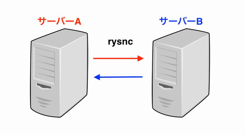 rsync-image