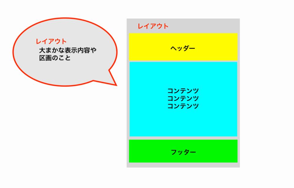 laravel-layout-image