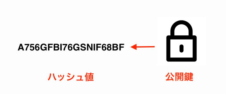 ハッシュ値-image