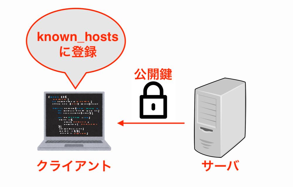 ssh-public-key-image