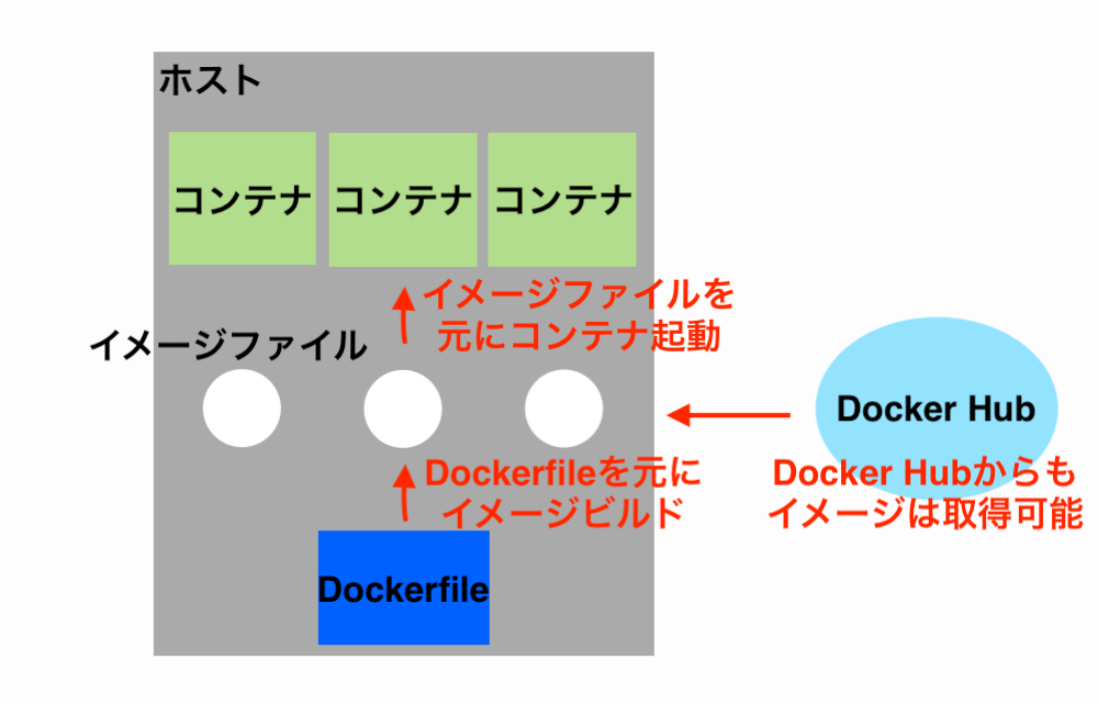 docker-imagefile