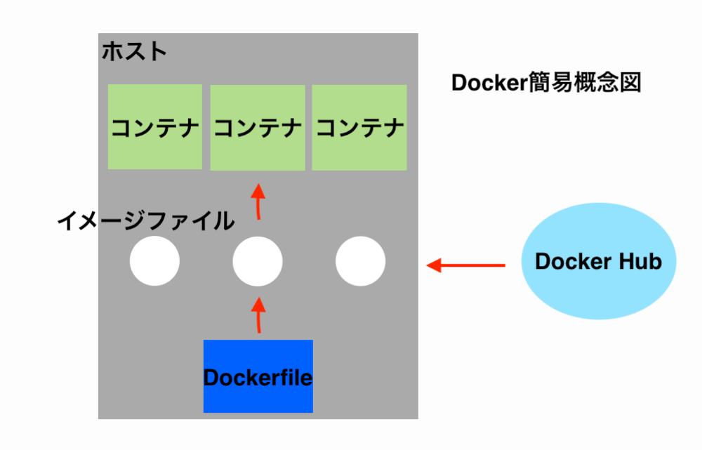 docker-about