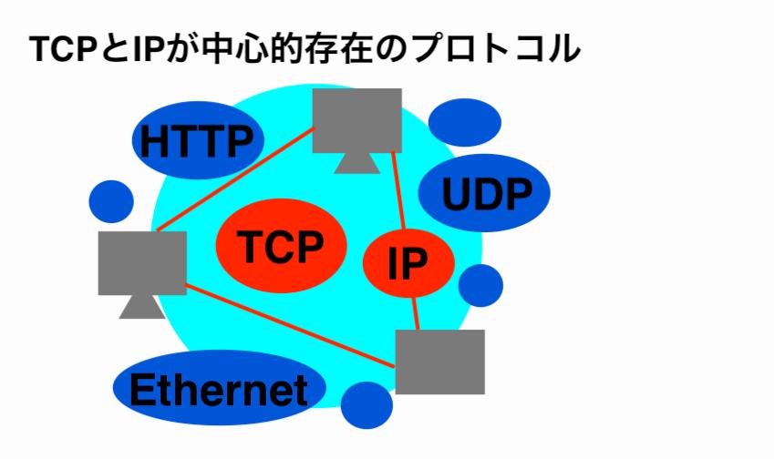 tcp/ip-protocol-image2