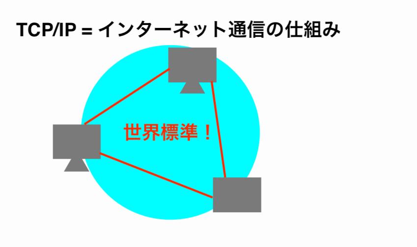tcp/ip-image