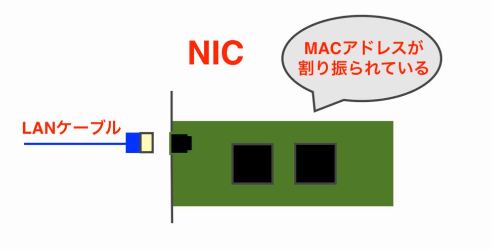 nic-mac-addrres