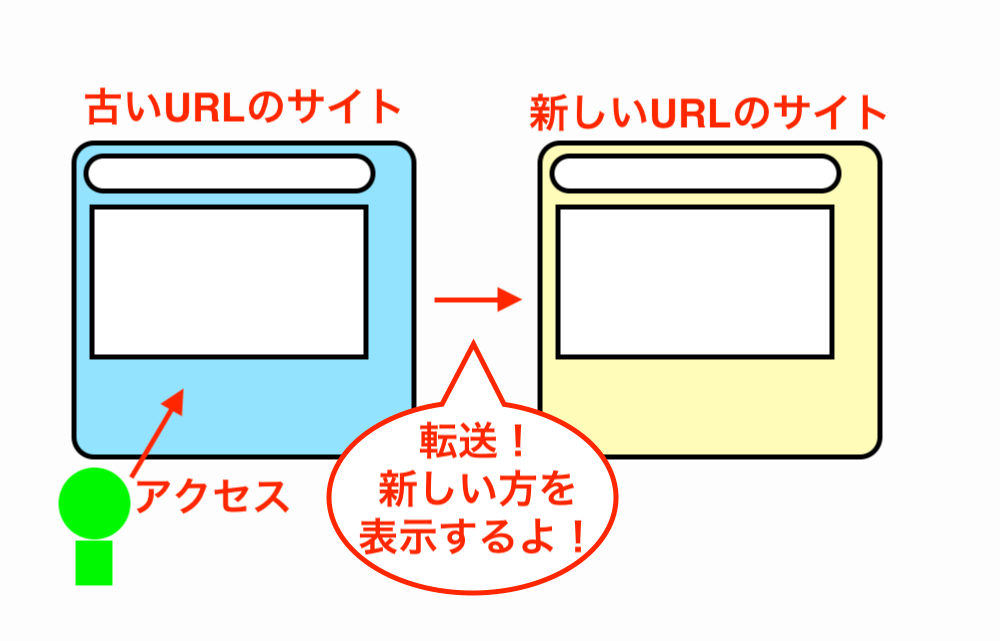 redirect-image