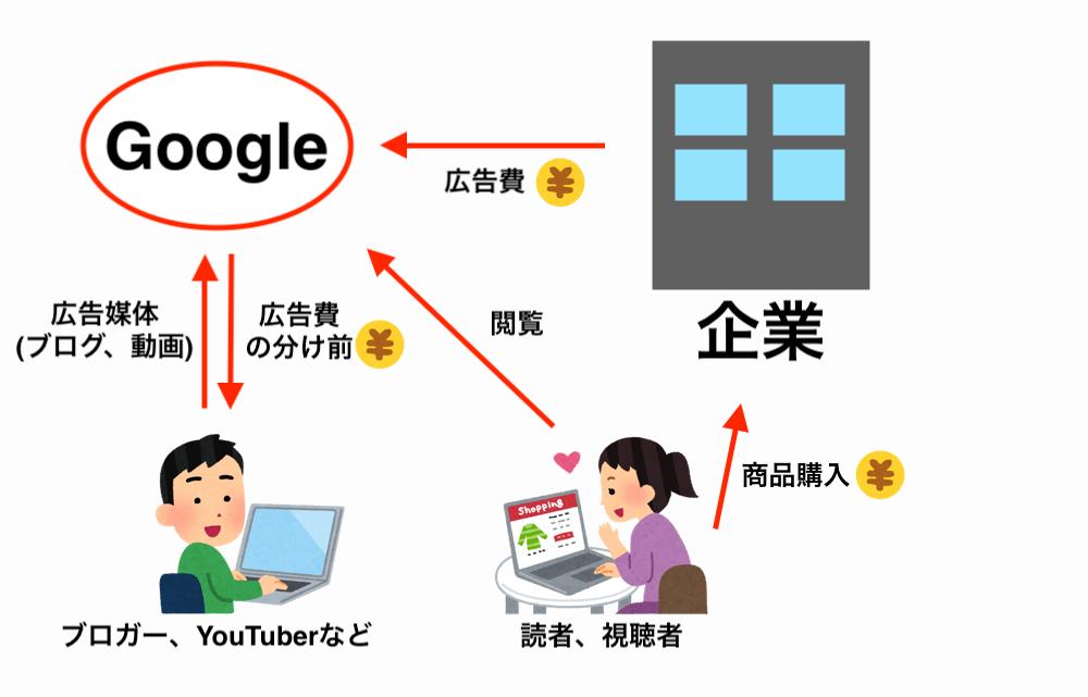 googleがお金を稼ぐ画像