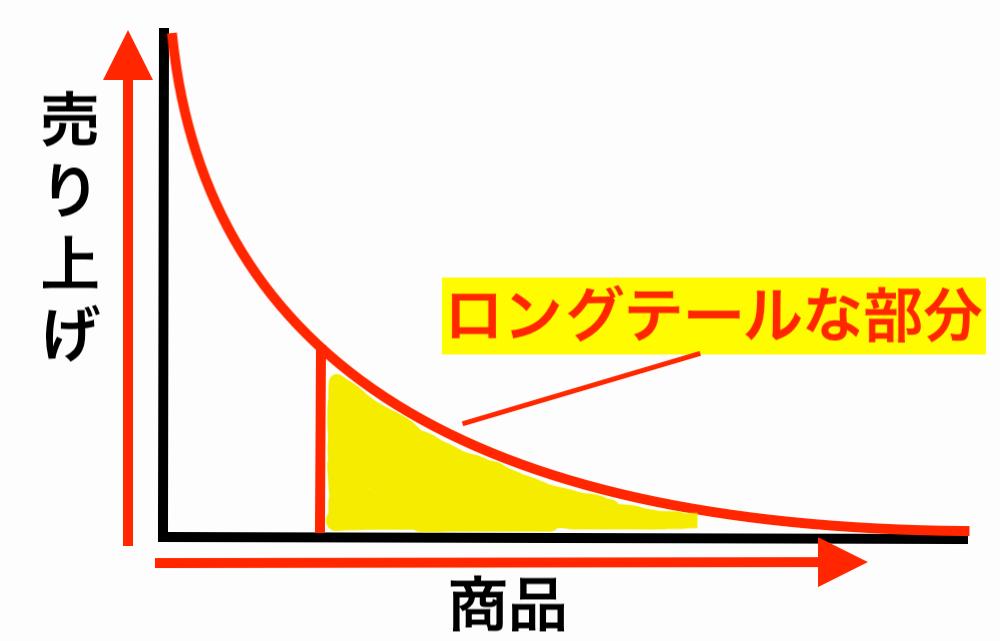 SEOのロングテールを表した図