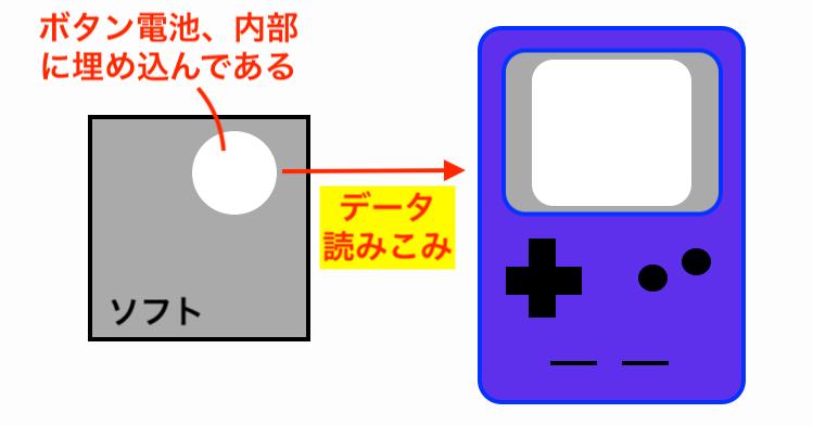 ゲームボーイボタン電池