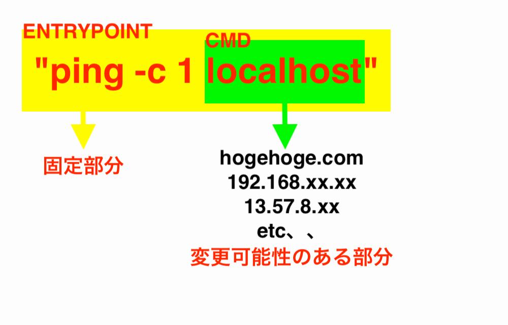 CMD-ENTRYPOINTの役割の違いの画像