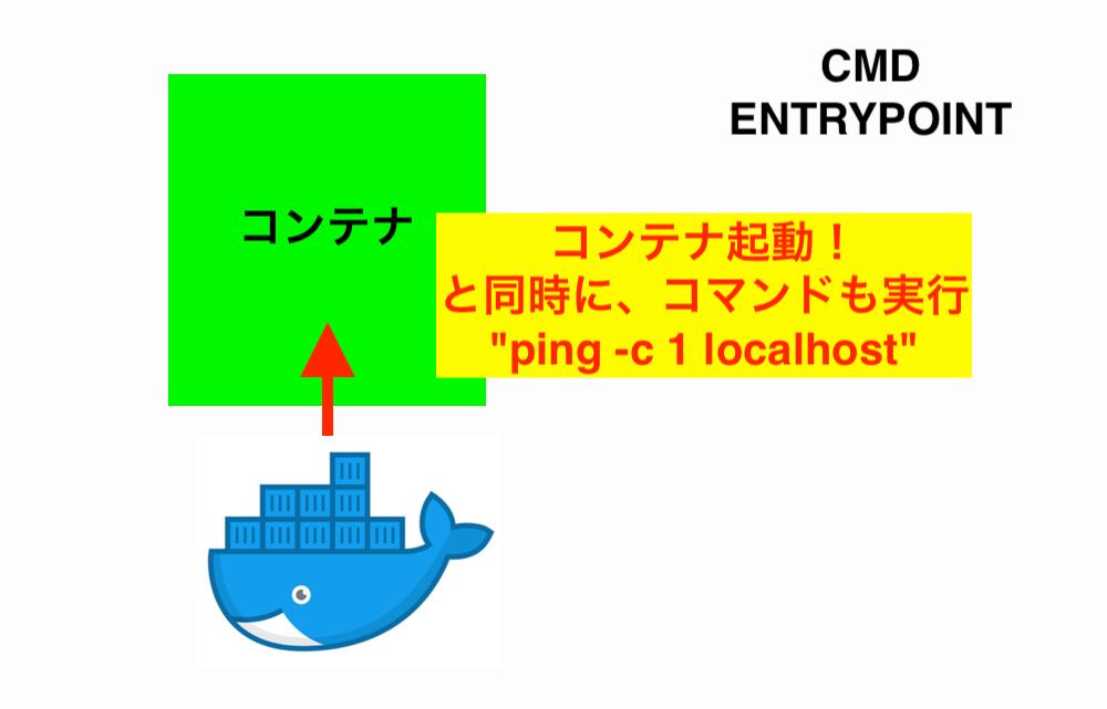 docker-cmd-entrypoint