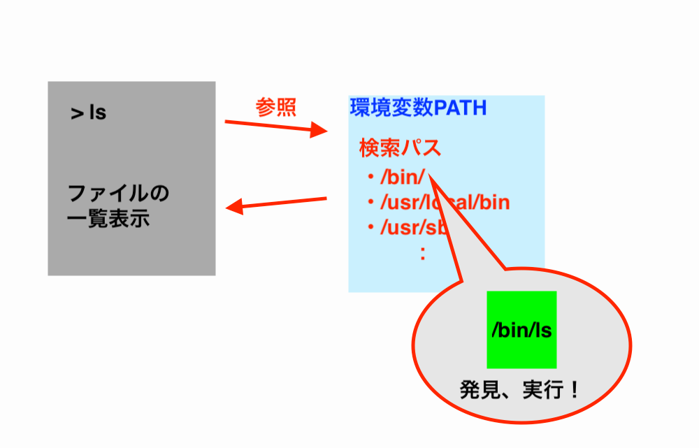 環境変数PATHを参照する画像