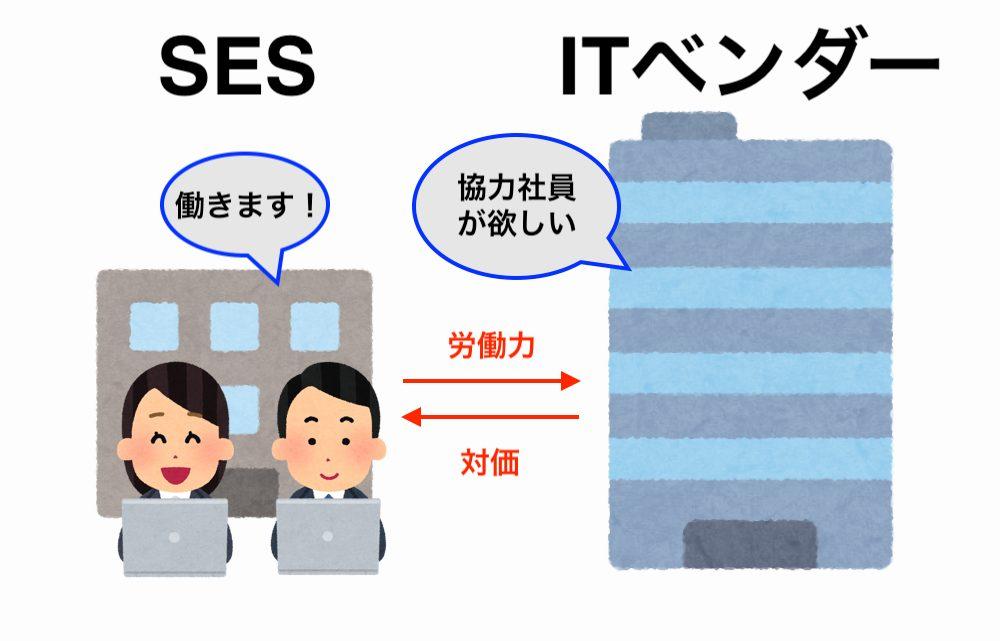 SES企業の画像