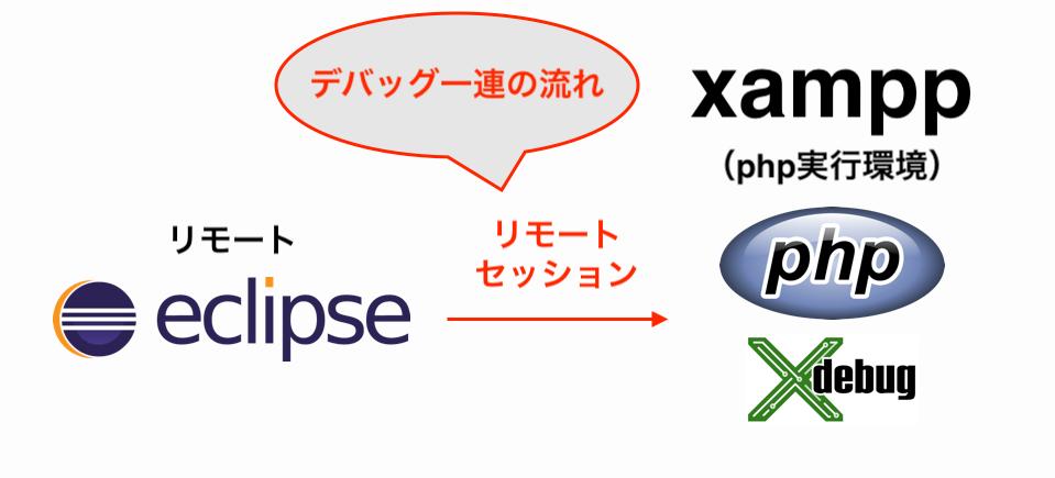 xdebugのリモートセッションとは