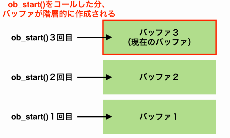 ob_start()でバッファを階層的に使用する画像