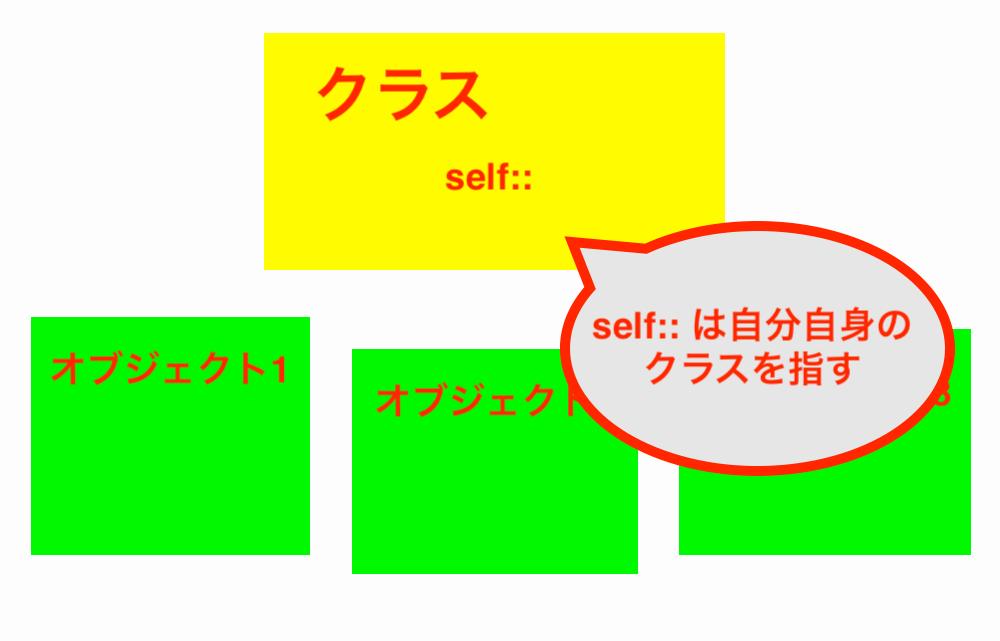 phpのself::と$thisの違い